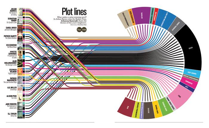Infographic by SACI Design Area Head Camilla Torna.